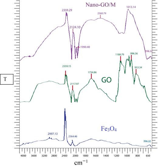 FT-IR analysis of raw Nano-GO/M (cm−1: wavenumber and T-%: percent transmittance).