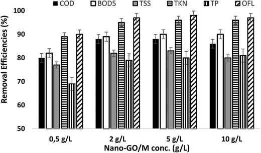 The comparison of the efficiencies of COD, BOD5, TSS, TKN, TP and OFL according to Nano-GO/M concentration (T: 21 °C, pH: 7.8, irradiation time: 60 min, UV power: 300 W) by photocatalytic process.