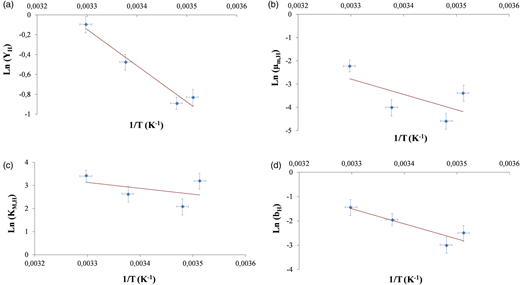 Linear regression of the Napierian logarithm of heterotrophic kinetic parameters, (a) YH, (b) μm,H, (c) KM,H, and (d) bH, depending on the inverse of temperature using the Arrhenius equation. YH (yield coefficient for heterotrophic biomass), μm,H (maximum specific growth rate for heterotrophic biomass), KM,H (half-saturation coefficient for organic matter), bH (decay coefficient for heterotrophic biomass).