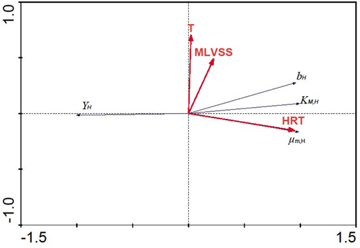 Triplot diagram for RDA of the heterotrophic kinetic parameters, μm,H, KM,H, YH, bH, in relation to the variables HRT, MLVSS and T. RDA (redundancy analysis), μm,H (maximum specific growth rate for heterotrophic biomass), KM,H (half-saturation coefficient for organic matter), YH (yield coefficient for heterotrophic biomass), bH (decay coefficient for heterotrophic biomass), HRT (hydraulic retention time), MLVSS (mixed liquor volatile suspended solids), T (temperature).