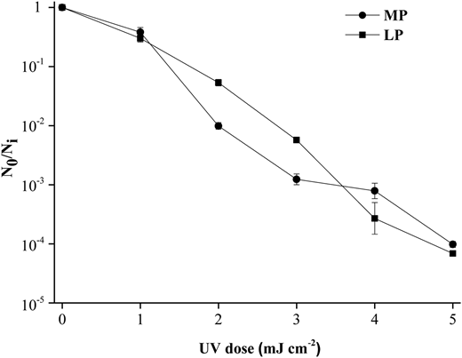 UV inactivation of V. cholerae by medium-pressure (MP) and low-pressure (LP) UV disinfection with UV dose ranging from 1 to 5 mJ cm−2 in sterilized distilled water. Error bars represent standard deviations of three experiments.