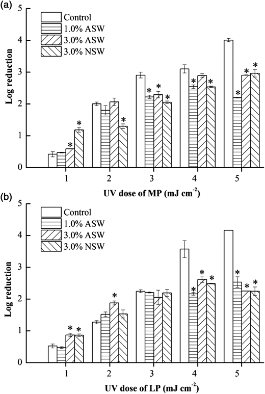 The effect of salinity on UV inactivation of V. cholerae by (a) medium-pressure (MP) and (b) low-pressure (LP) UV disinfection. Error bars represent standard deviations of three experiments. ASW, artificial seawater; NSW, natural seawater. The * denote values that are significantly different (*P < 0.05) from the control value.
