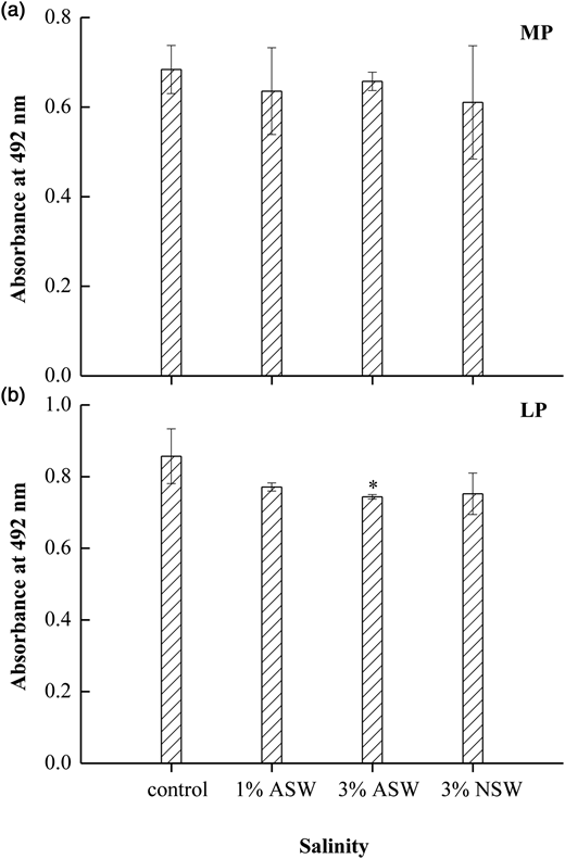 Effect of salinity on formation of cyclobutane pyrimidine dimers (CPDs) after (a) medium-pressure (MP) and (b) low-pressure (LP) exposure at 5 mJ cm−2. Absorbance at 492 nm was used as a measure of induced CPDs. Error bars represent standard deviations of three experiments. ASW, artificial seawater; NSW, natural seawater.