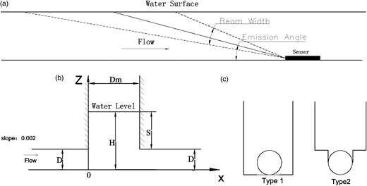 (a) Schematics of sensor's signal beam, (b) side view of the manhole, (c) structure of the two benching type.