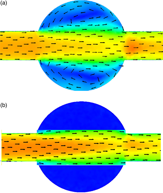 Top view of the flow field for two benching type of manholes at Z = 0.8D with V = 0.5 m/s and S = D. (a) Type 1 manholes, (b) Type 2 manholes.