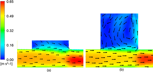 Flow field in the middle plane of type 1 manhole at different surcharge level. V = 0.5 m/s. (a) S = 0.5D; (b) S = 2D.