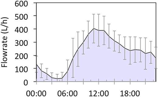 Average hourly flowrates (n = 37 measurements) recorded at the outlet of Train 1 from 25 June to 31 July 2015. Error bars represent one standard deviation from the mean.