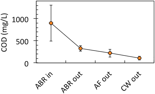 Mean annual COD concentrations (n = 24 measurements) in ABR inlet and outlet, AF outlet, and CW outlet from 1 Jan to 31 Dec 2015. Error bars represent one standard deviation from the mean.