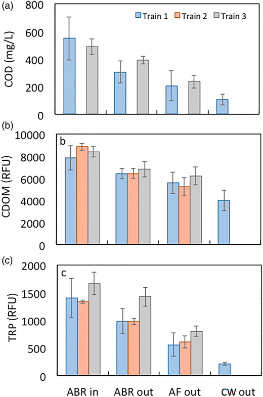 Change in (a) COD concentration, (b) CDOM fluorescence, and (c) TRP fluorescence from inlet of the ABR to outlet of the ABR, AF, and CW for Trains 1, 2, and 3. Trains 2 and 3 did not flow into the CW, and, as a result, data are not available for those trains.