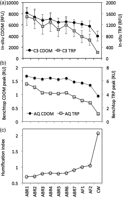 Change in (a) mean fluorescence intensities of CDOM and TRP peaks acquired on multiple dates with an in situ (C3) fluorometer, (b) CDOM and TRP fluorescence for samples collected on one date with an Aqualog (AQ) benchtop fluorometer, and (c) HIX of spectra acquired using the benchtop fluorometer.