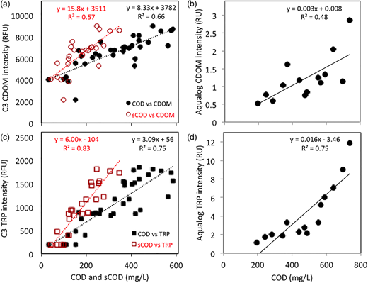 Relationships between COD and CDOM (top) and TRP (bottom) fluorescence intensities measured in ABR systems using an in situ C3 fluorometer ((a) and (c)) and a benchtop Aqualog fluorometer ((b) and (d)). All relationships are significant at the p < 0.01 level.
