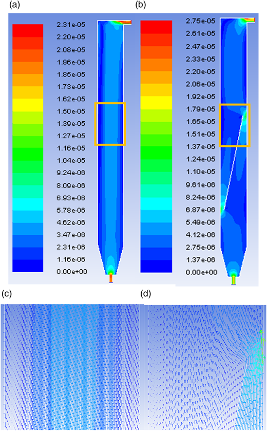 Contour of water velocity (m/s) of (a) UASB and (b) MUASB reactor; magnified view (marked by rectangle) of velocity vector of (c) UASB and (d) MUASB reactor during single phase simulations.