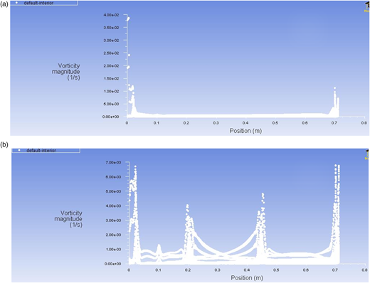 Vorticity magnitude in different heights of (a) UASB and (b) MUASB reactor during single phase simulations.