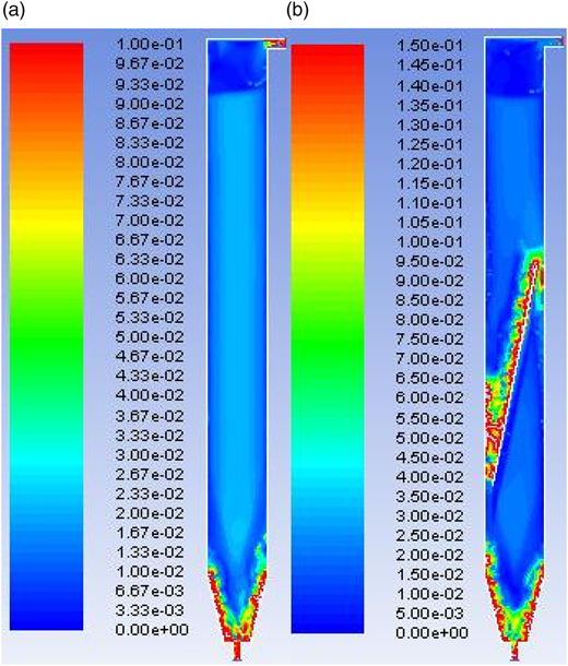 Contour of water velocity (m/s) of (a) UASB and (b) MUASB reactor during three phase simulations.