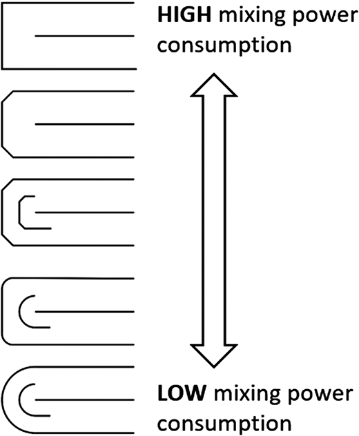 Oxidation ditches: influence of tank geometry on mixing power consumption.