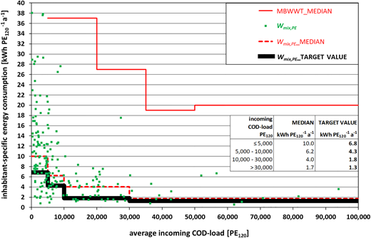 Inhabitant-specific energy consumption Wmix,PE as a function of average incoming COD load (expressed as PE120; n = 220 WWTPs) – median of Wmix,PE compared to median of inhabitant-specific energy consumption of MBWWT; median of MBWWT according to ÖWAV (2013).