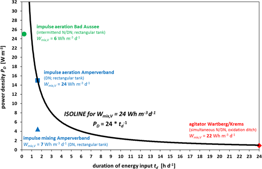 Volume-specific energy consumption isoline – exemplified with Wmix,V = 24 Wh m−3 d−1; data from Amperverband according to Kopmann (2015). N/DN: nitrification/denitrification.