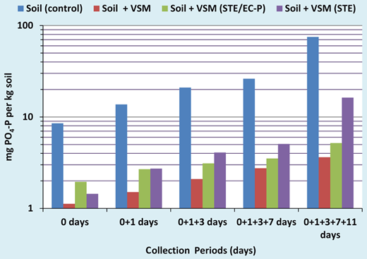 Cumulative mass of PO4-P leached from silt-loam soil over 11 days, shows that addition of the VSM treatment alone and VSM + EC-P retards phosphorus leaching into the groundwater. Results are similar for leaching trials using the sandy-loam soil.