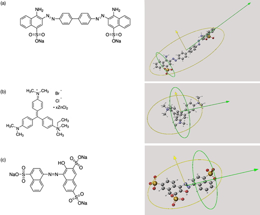 Molecular structures and shapes of the tested dyes: (a) Congo red, (b) methyl green, and (c) amaranth. Green and yellow circles and arrows in the pictures on the right show the minimal and maximal projection areas and radii. Please refer to the online version of this paper to see this figure in colour: http://dx.doi.org/10.2166/wst.2018.124.
