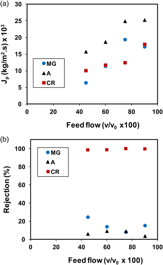 Effect of the driving speed on the permeate flux (a) and the rejection coefficient (b). (●) Methyl green, (▴) amaranth and (▪) Congo red.