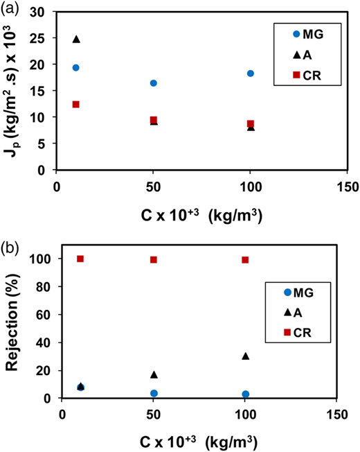Influence of the dye concentration on the permeate flux (a) and the rejection coefficient (b). (●) Methyl green, (▴) amaranth and (▪) Congo red.