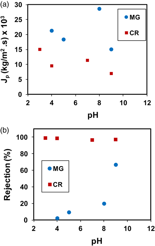 Influence of feed pH on the permeate flux (a) and the rejection coefficient (b). (●) Methyl green and (▪) Congo red.
