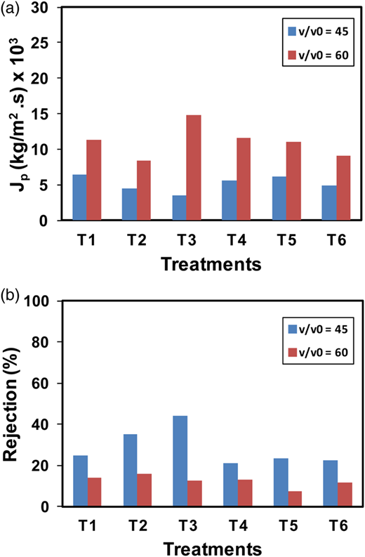Influence of different treatments (T1 to T6) on GR60PP ultrafiltration membrane in the removal of methyl green: permeate flux (a) and rejection coefficient (b). Different tangential flow rate: (●) v/v0 = 45 and (▪) v/v0 = 60.