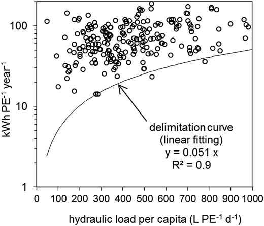 The specific energy consumption indicator ECIPE (kWh PE−1 year−1) as a function of the hydraulic load per capita.