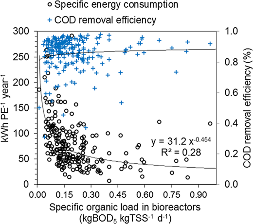 The specific energy consumption indicator ECIPE (kWh PE−1 year−1) and the COD removal efficiency as a function of the specific organic load in bioreactors.