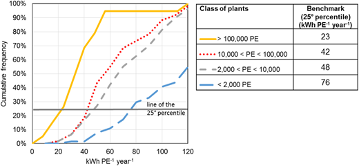 Cumulative frequency distribution of ECIPE, distinguished in four size classes, and 25th percentile proposed for benchmark of Italian plants.