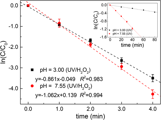 Time-dependent degradation kinetics of IBU in the UV and UV/H2O2 systems ([IBU] = 10 μM, [H2O2] = 625 μM, and I0 = 3.83 mW cm−2, b = 1.32 cm). The degradation was fitted to a first-order kinetic model (shown by the lines).