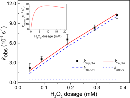 Impacts of H2O2 dosages on the pseudo first-order constants of IBU (kobs) ([IBU]0 = 10 μM, pH = 7.55, and I0 = 3.33 mW cm−2, b = 0.93 cm).