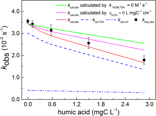 Impacts of humic acid dosages on the pseudo first-order constants of IBU (kobs) ([IBU]0 = 10 μM, [H2O2]0 = 100 μM, pH = 7.55, and I0 = 3.33 mW cm−2, b = 0.93 cm). Please refer to the online version of this paper to see this figure in color: http://dx.doi.org/10.2166/wst.2018.129.