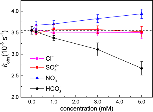 Impacts of inorganic anions on the pseudo first-order constants of IBU (kobs) ([IBU]0 = 10 μM, [H2O2]0 = 100 μM, pH = 7.55, and I0 = 3.33 mW cm−2, b = 0.93 cm).