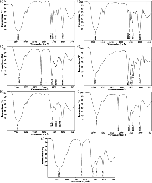 FTIR spectra of seven polymers: (a) UFP, (b) MFP, (c) DFP, (d) UFP modified by ammonium chloride, (e) MMFP-C16, (f) MDFP-C9, and (g) MDFP-S6.