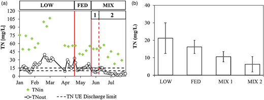 (a) Profiles of total nitrogen in the influent and effluent wastewater compared with the discharge limit (10–15 mgN/L; EU Directive 91/271/EEC); (b) average effluent concentration and standard deviation for each operational regime.