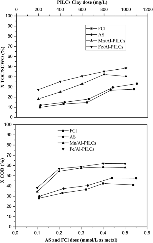 The removal efficiency of COD and TOC/SCWO with different coagulants.