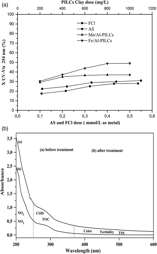 (a) UV-Visabs removal efficiency of wastewater with different coagulants. (b) UV-visible spectrum with characteristic wavelength zones (TOC/SCWO: COD, turbidity) of the wastewater before and after treatment with Fe/Al-PILCs, 800 mg/L.
