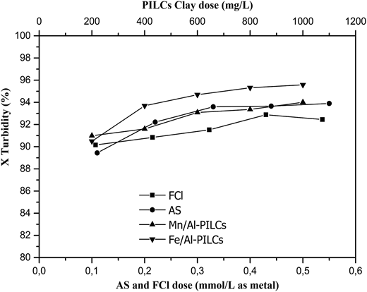 Turbidity removal efficiency for wastewater with different coagulants.