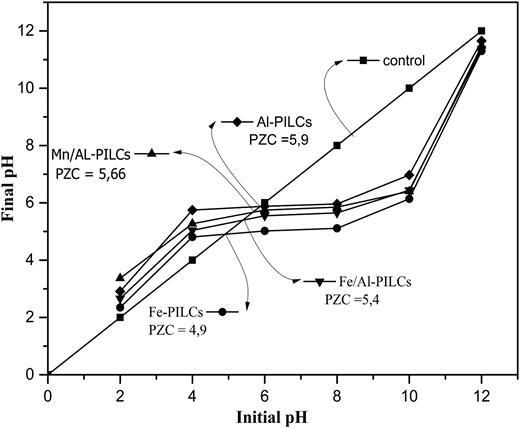 Determination of PZC for M/Al-PILCs (M = Fe or Mn) coagulants.