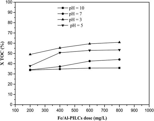Effect of pH on TOC removal efficiency.