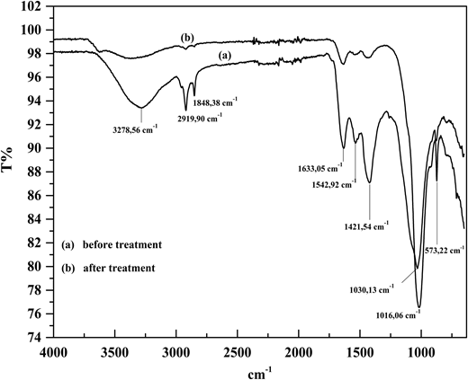 FTIR spectrum for wastewater before (a) and after (b) Fe/Al-PILCs coagulant treatment.