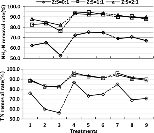 Removal rate of NH3-N and TN in different treatments (on the X axis, 1, 2, 3 were treatments without plants in low, medium and high inflow concentrations respectively; 4, 5, 6 were treatments with PR in low, medium and high inflow concentrations respectively; 7, 8, 9 were treatments with KB in low, medium and high inflow concentrations respectively).