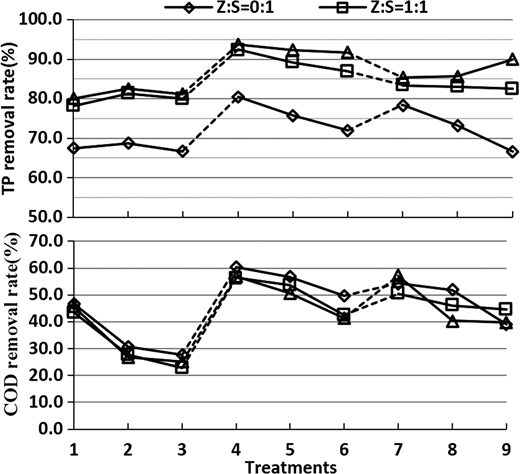 Removal rate of TP and COD in different treatments (numbers on the X axis are the same as those in Figure 2).