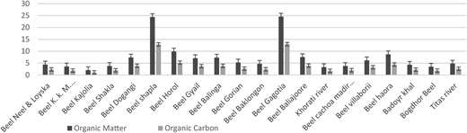 Percentage of organic matter and organic carbon in different wetlands of Brahmanbaria district.