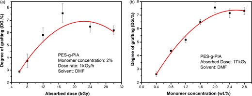 Effect of (a) absorbed dose and (b) monomer concentrations on DG of PES-g-PIA.