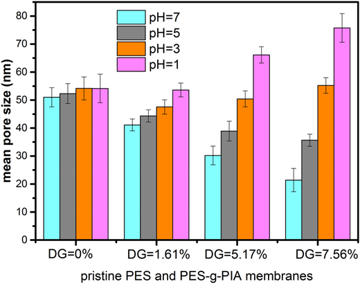 Mean pore sizes of pristine PES and different DG valued PES-g-PIA MF membranes at various pH values.