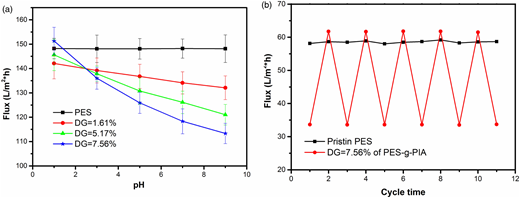 (a) Respective relationships between pH value and deionized water fluxes of membranes cast from pristine PES, PES-g-PIA with DG values at1.61%, 5.17% and 7.56%. (b) Reversible test of deionized water permeability performance at pH values of 1 and 7 using MF membrane of pristine PES and PES-g-PIA with a DG of 7.56%.