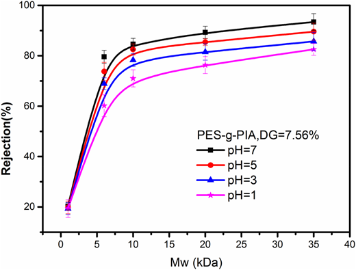 Rejection curves of MF membranes prepared from PES-g-PIA with a DG of 7.56% at pH values of 7, 5, 3 and 1.