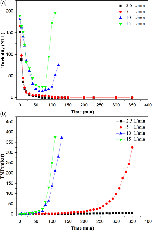 Effects of aeration rate on (a) effluent turbidity and (b) TMP at constant MLSS (6,000 mg/L).